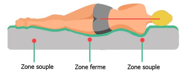 matelas problme de dos matelas mal au dos pourquoi le matelas cre des maux de dos et quel. Black Bedroom Furniture Sets. Home Design Ideas